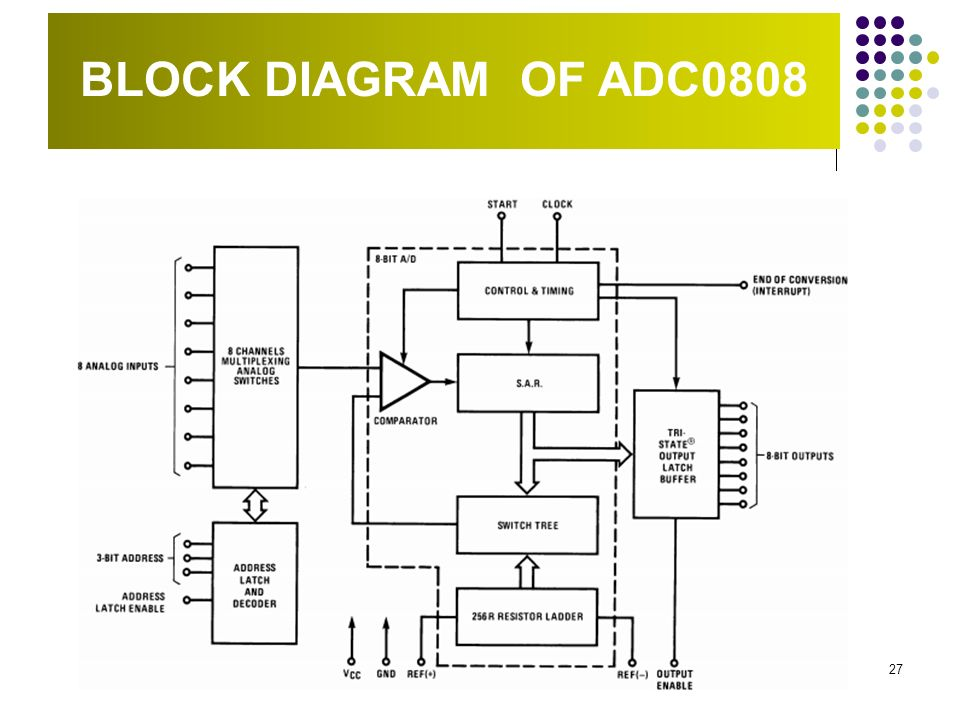 block diagram of adc0808