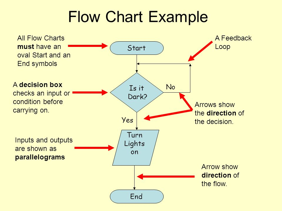 Data Flow Diagrams Start Do you want to continue? Yes End No Test on - Data Flow Chart