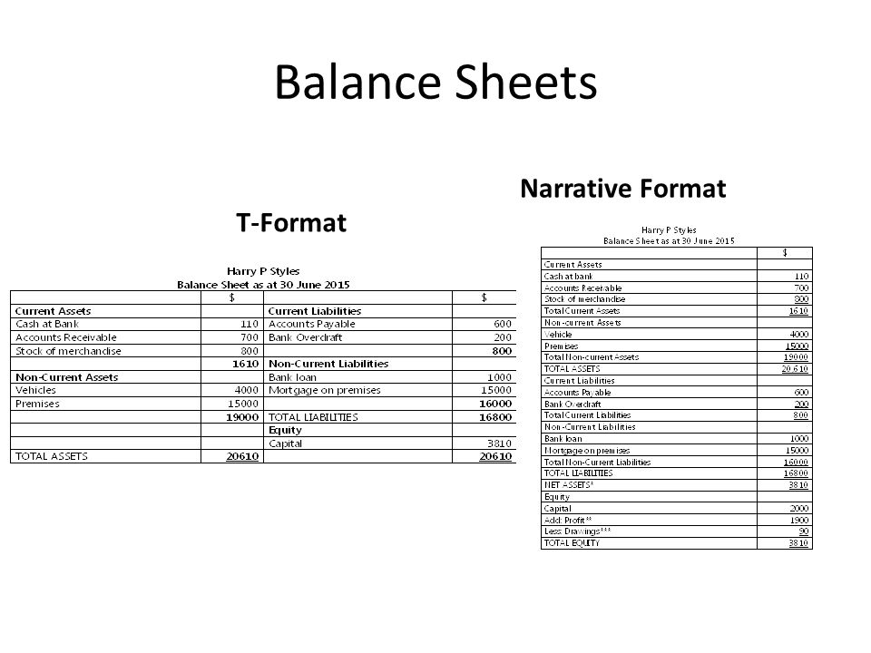 Income Statement and Balance Sheet Revision - ppt video online download - balance sheet classified format