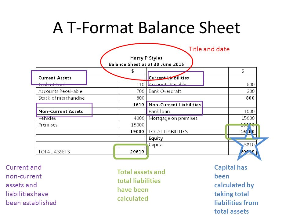 Income Statement and Balance Sheet Revision - ppt video online download