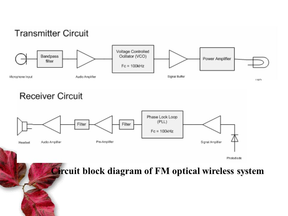 Introduction to underwater optical communication - ppt video online