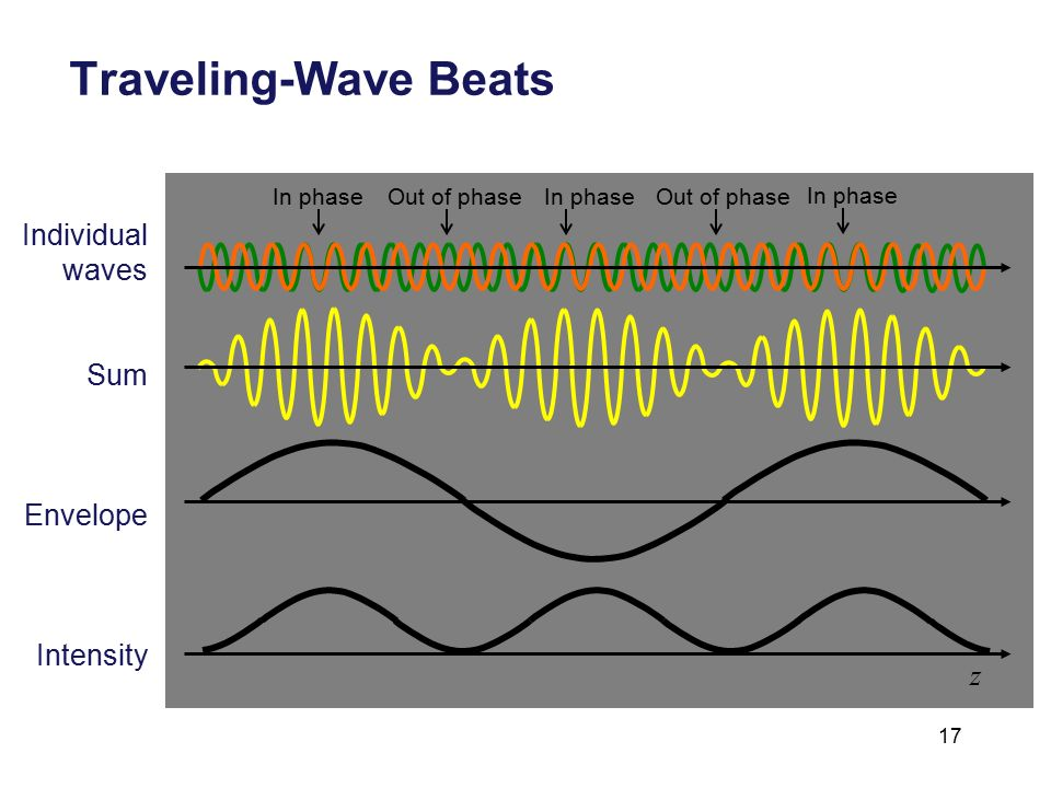 Standing Waves, Beats, and Group Velocity - ppt video online download