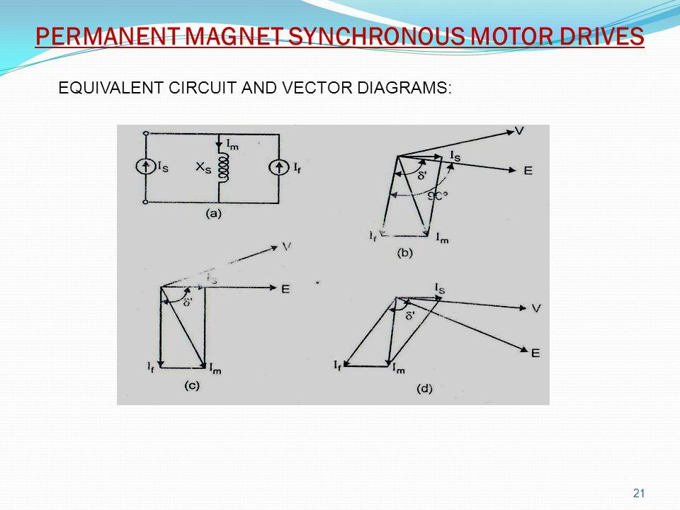 UNIT 4 SYNCHRONOUS MOTOR DRIVES - ppt video online download