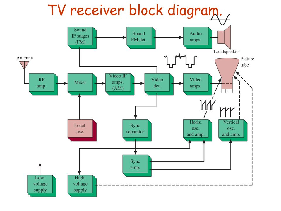 T V Transmitter Block Diagram With Explanation Wiring Diagram