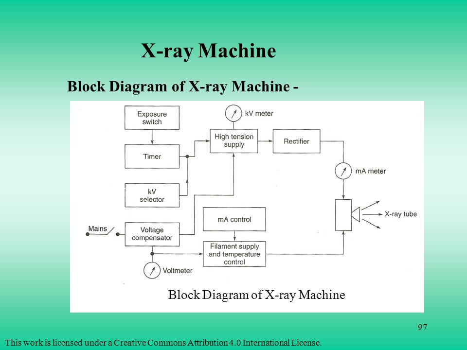 Block Diagram X Ray Generator Wiring Diagram
