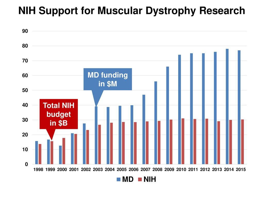 Duchenne Muscular Dystrophy Nih Glen Nuckolls Phd Program Director Neurogenetics Cluster Ppt