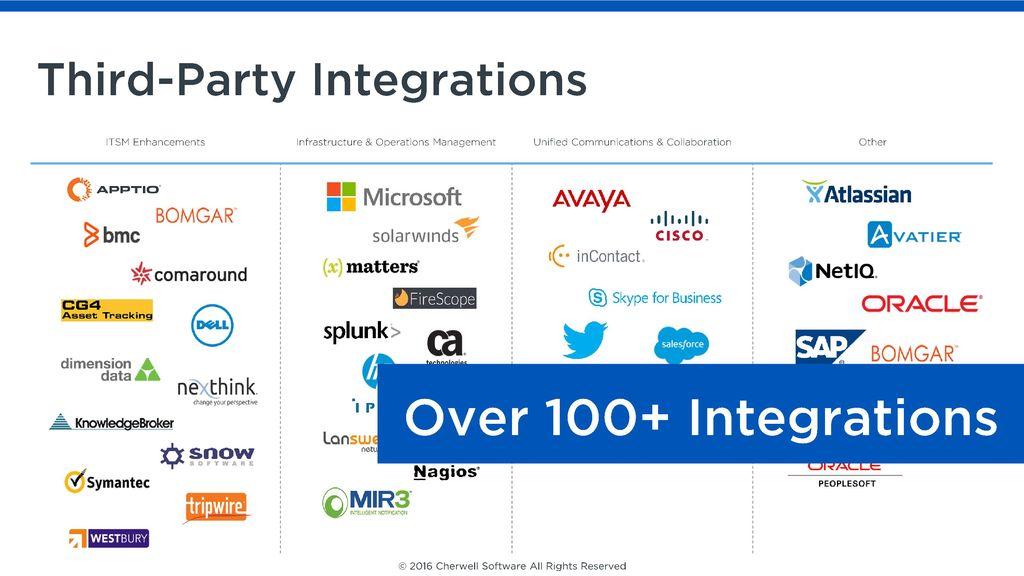 Integrations - ppt download