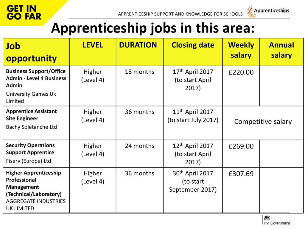 Apprenticeship Job Apprenticeship Support And Knowledge For Schools Ppt Download