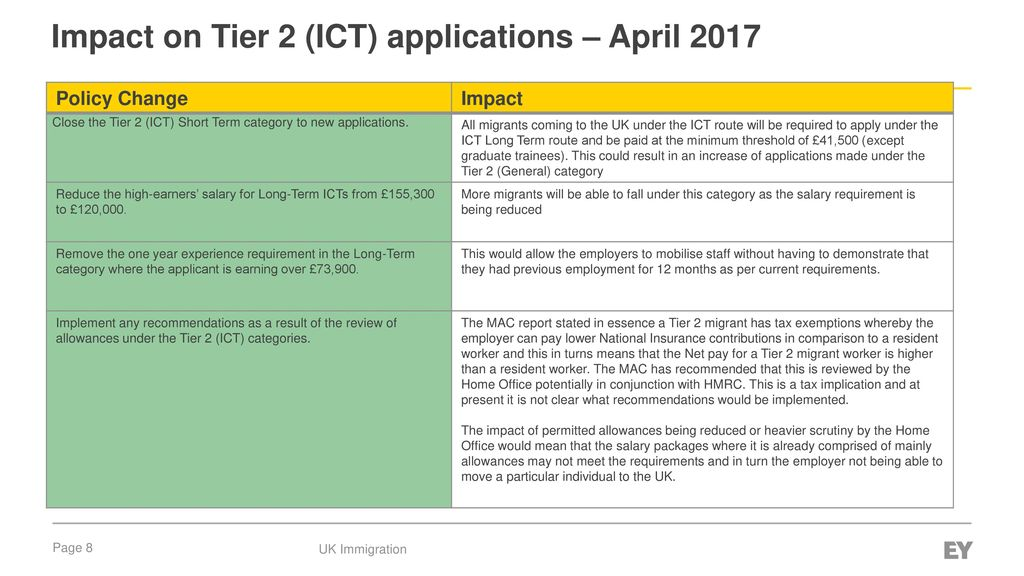 Agenda Introduction to changes to the Tier 2 skilled visa category