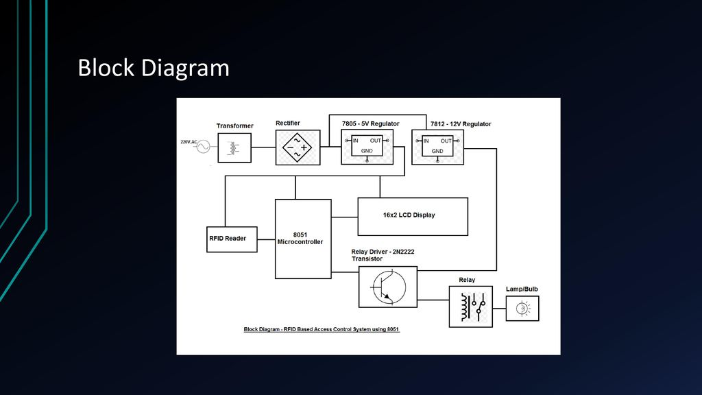 RFID Based Access Control System using ppt download
