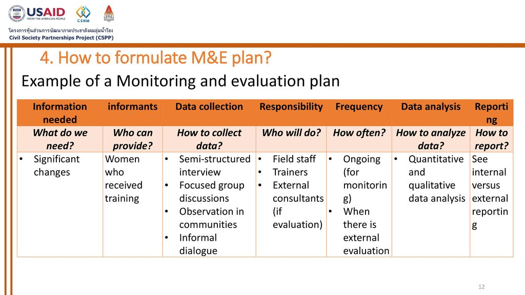 Session VII Formulation of Monitoring and Evaluation Plan - ppt