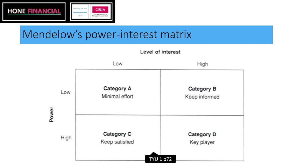 Power Interest Matrix templates power interest matrix exploring