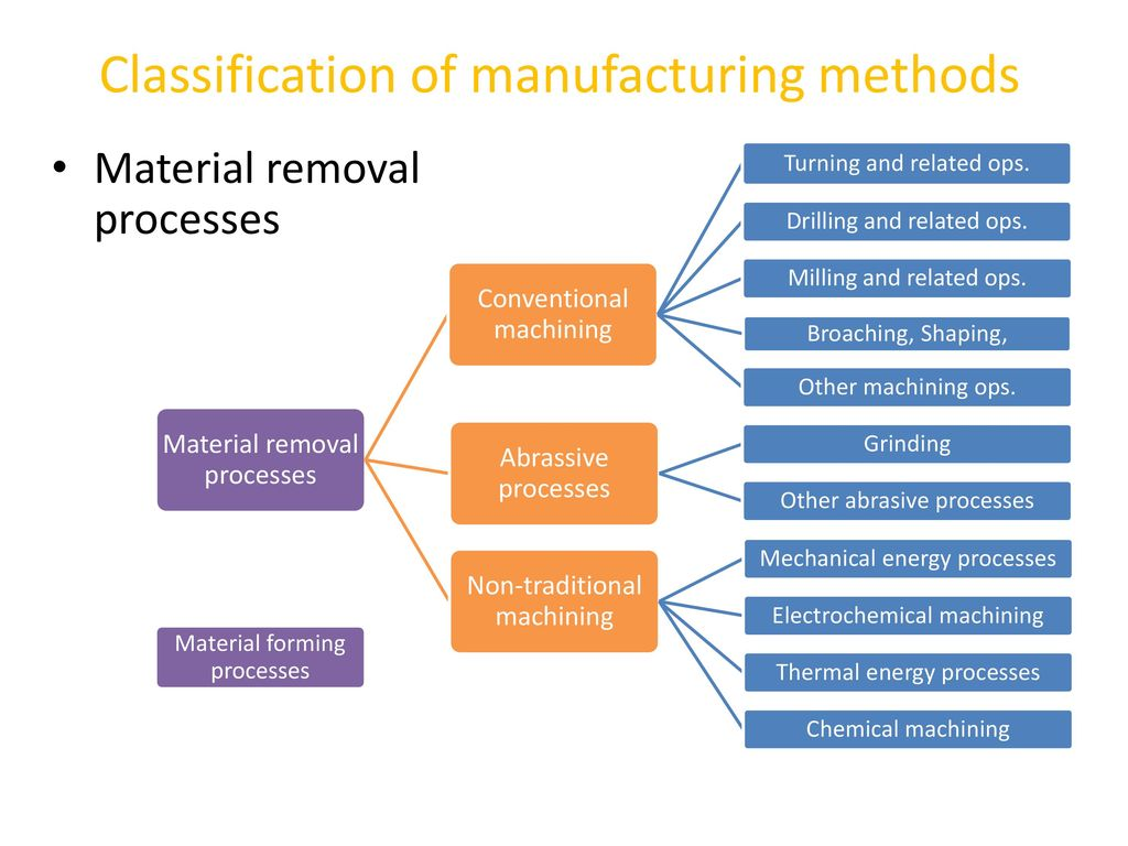 Manufacturing Methods Manufacturing Methods Ppt Download