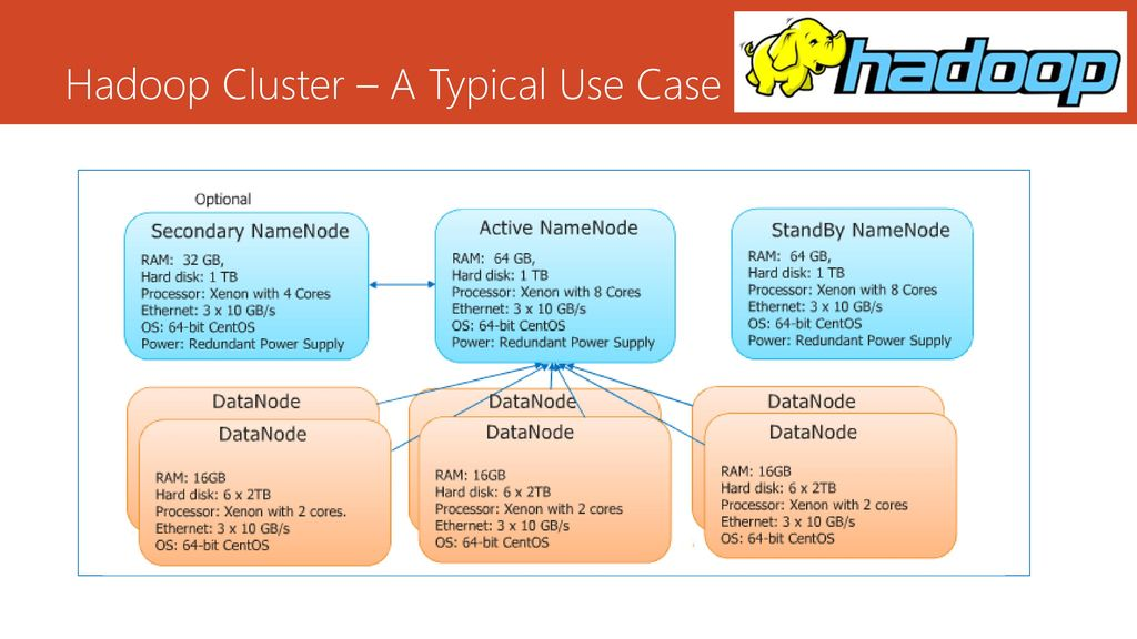 Hadoop Architecture Mr Sriram - ppt download