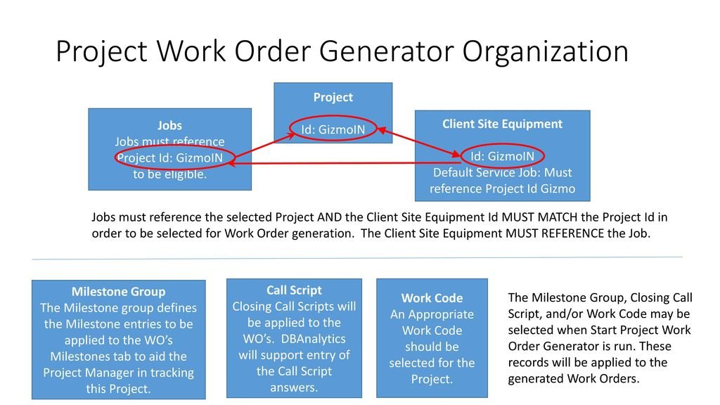 Project Work Order Generator - ppt download