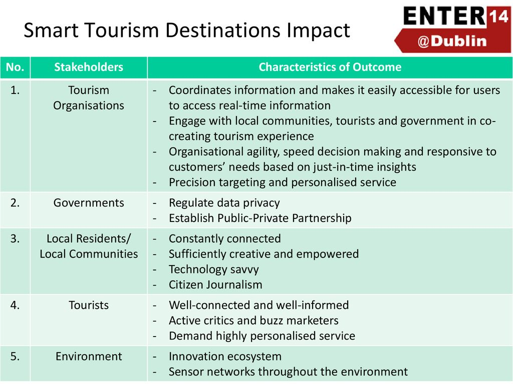 Tourism Destinations Smart Tourism Destinations Ppt Download