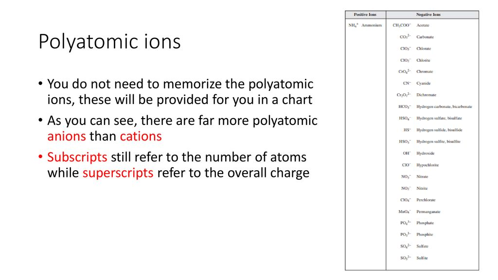 Ionic compounds containing polyatomic ions - ppt download