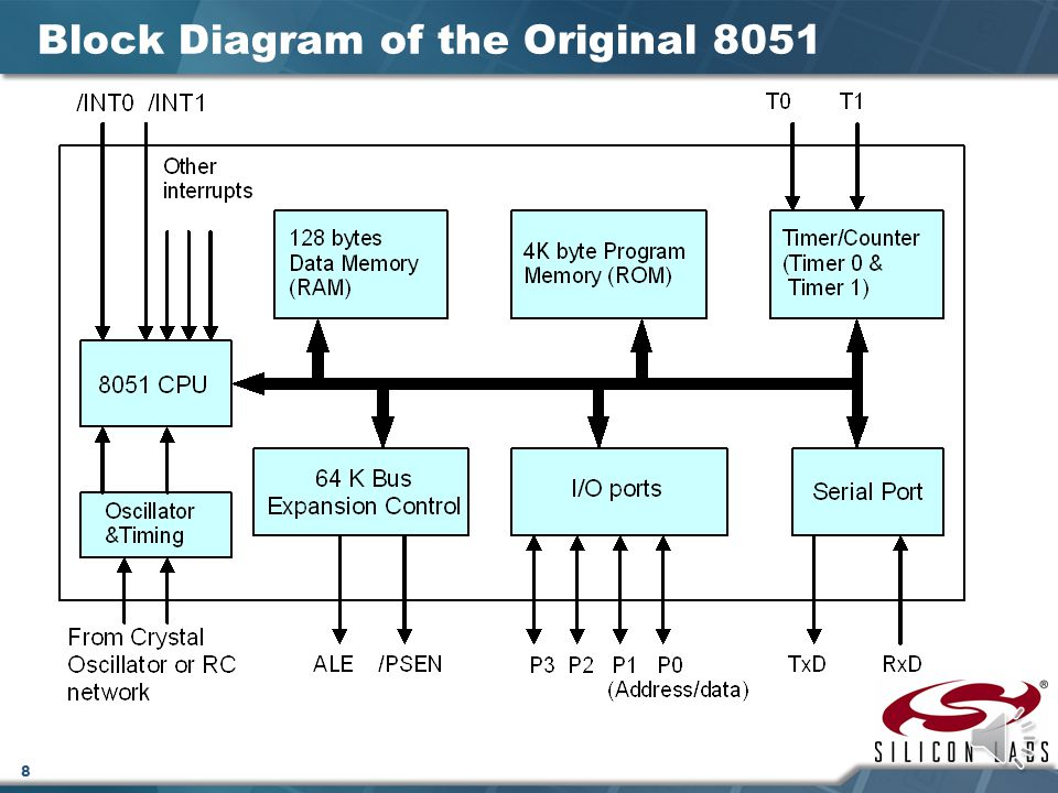 Silicon Labs C8051F020 System Overview - ppt download