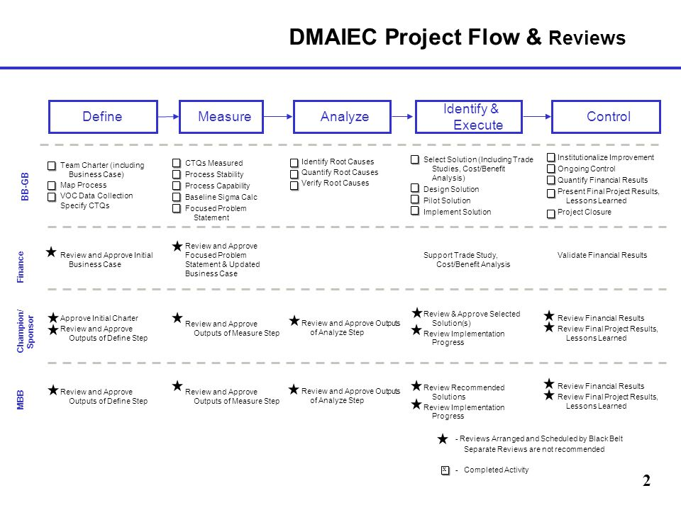 DMAIEC Project Review Template - ppt video online download