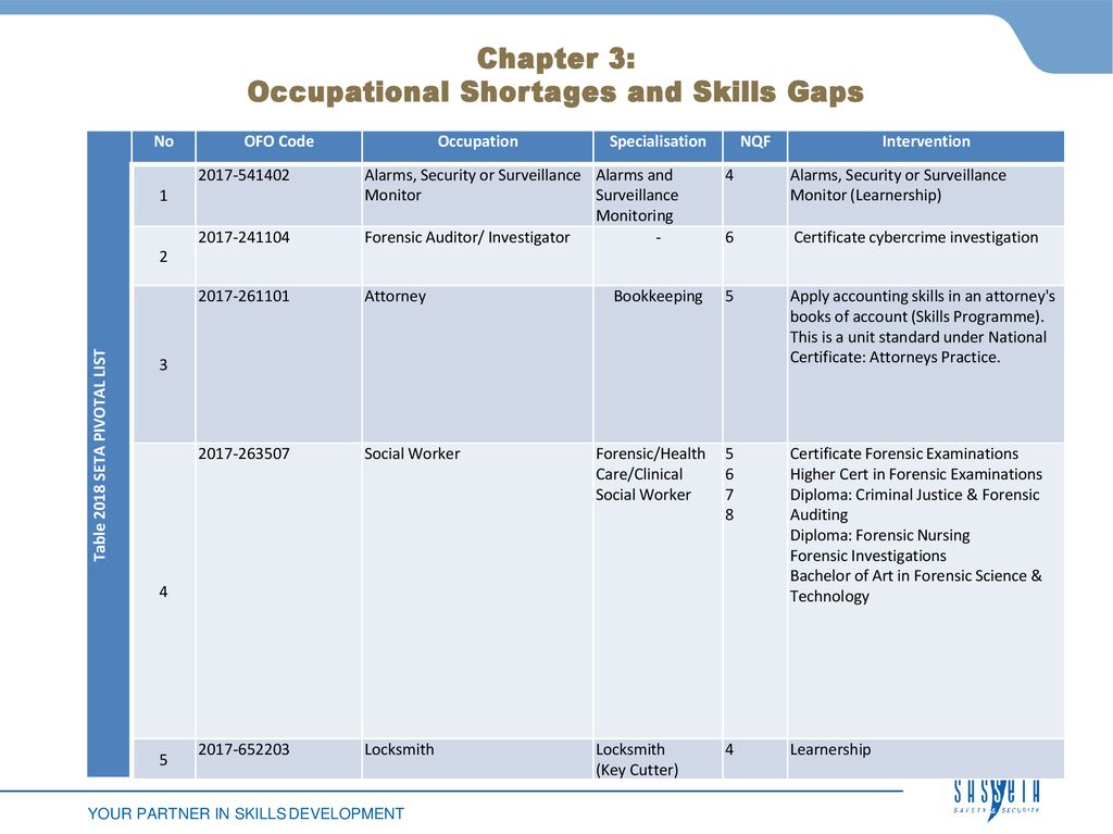 SECTOR SKILLS PLAN UPDATE ROADSHOWS February \u2013 14 March ppt download