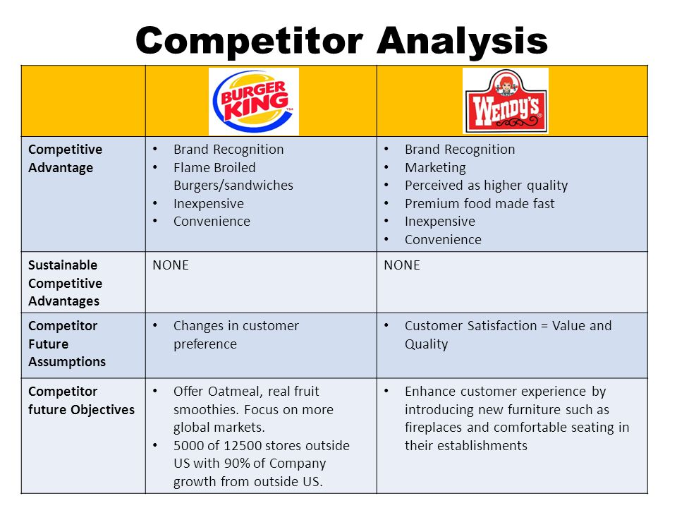 Chowking food corporation swot matrix College paper Academic Writing - chipotle swot