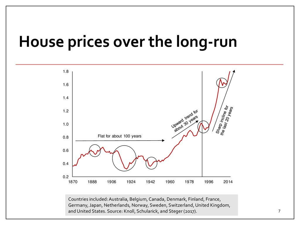 Sold House Prices Australia House Prices Around The World Ppt Download