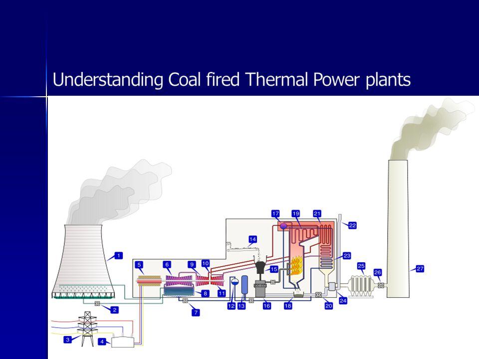 Unit -2 Power Plants Steam power plant Layout Boilers - ppt video