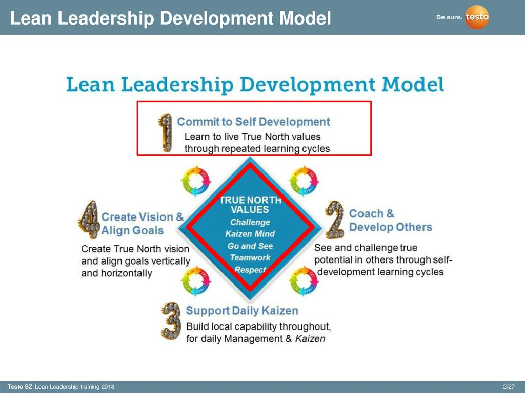 Lean Leadership Lean Leadership Development Model Ppt Download
