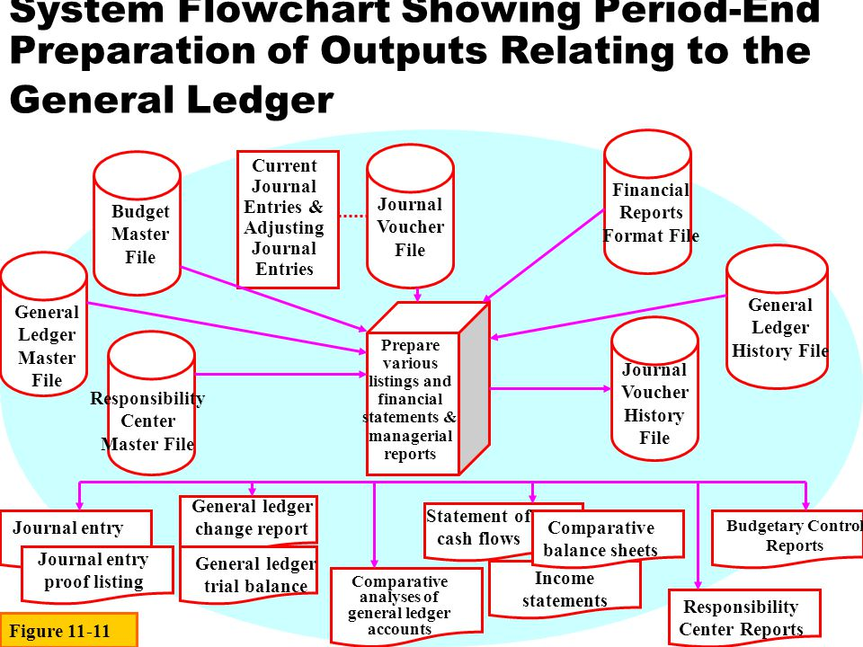 Chapter 11 The General Ledger and Financial Reporting Cycle - ppt - financial ledger