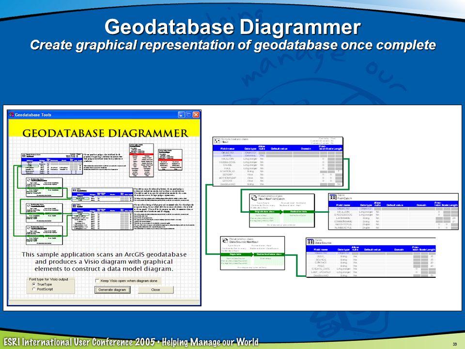 Geodatabase Diagram Wiring Schematic Diagram