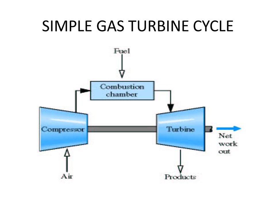 GAS TURBINE POWER PLANTS - ppt video online download