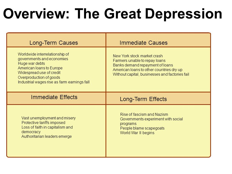 Essay on the causes of the great depression