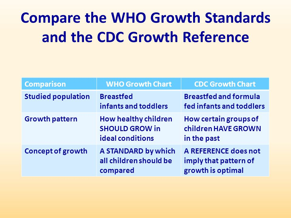 Adapted by the State of California CHDP Nutrition Subcommittee - ppt