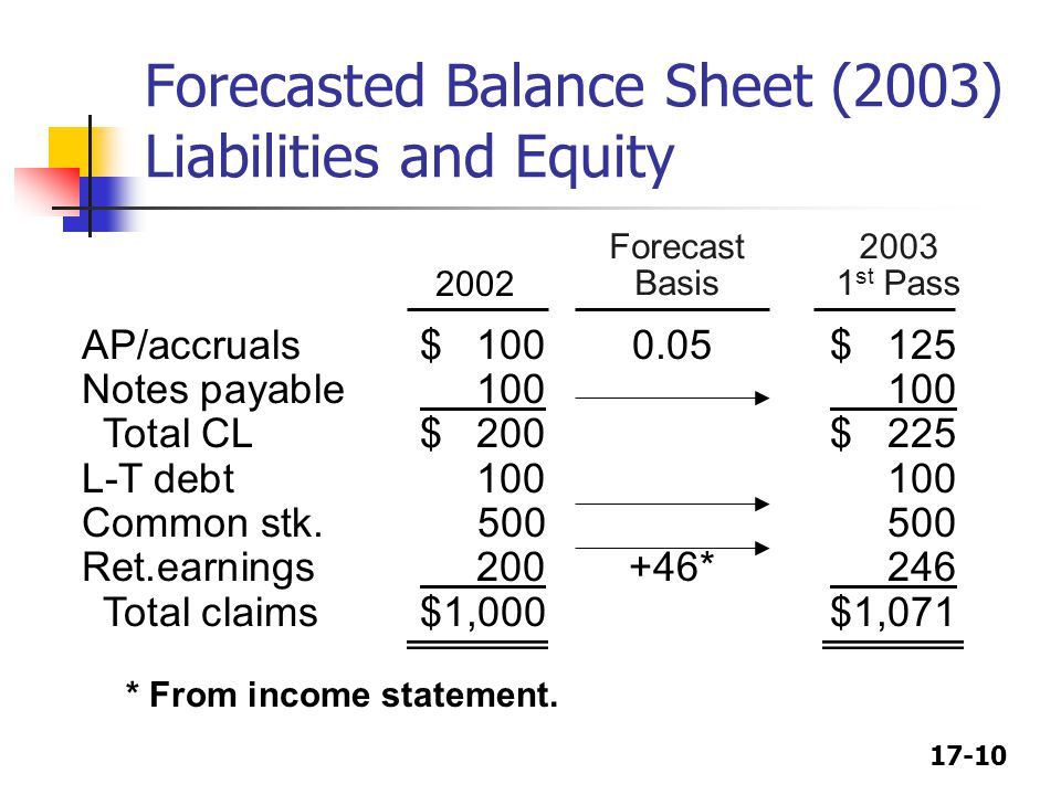 CHAPTER 17 Financial Planning and Forecasting - ppt video online