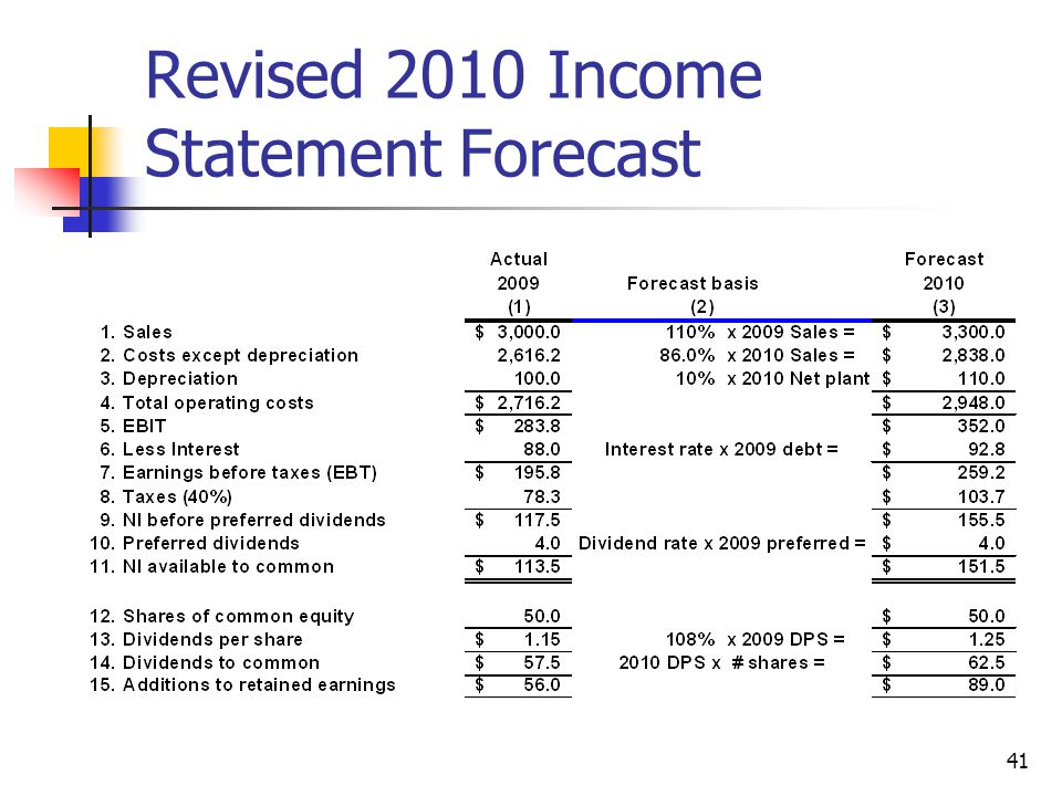 Financial Planning and Forecasting Financial Statements - ppt video