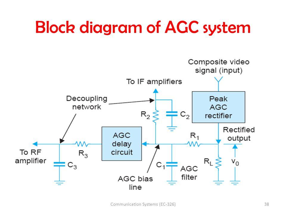 t.v receiver block diagram