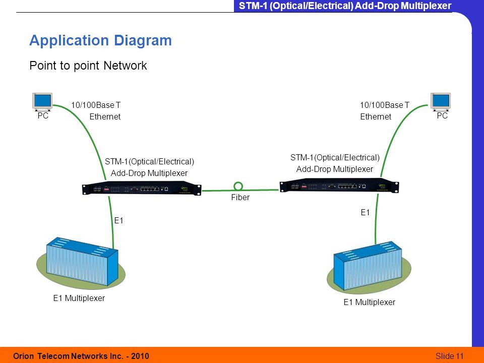 STM-1 (Optical/Electrical) - ppt video online download