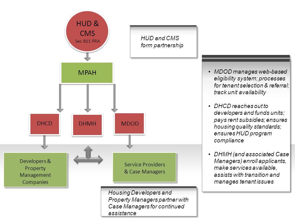 HUD 811 Project-Based Rental Assistance - ppt download