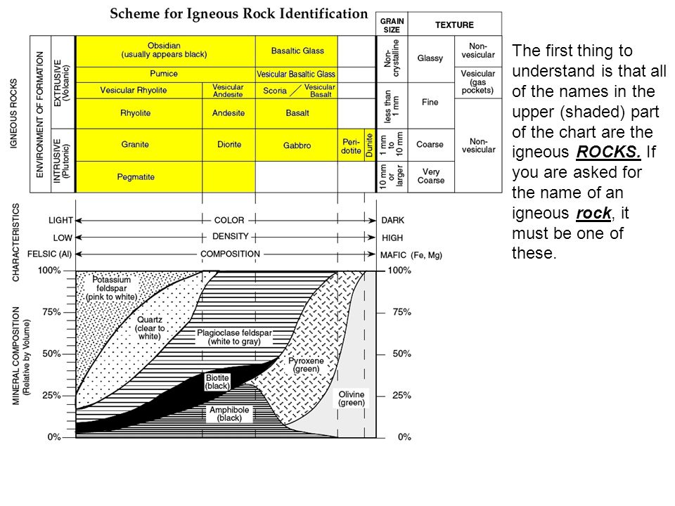 How To Use The Igneous Rock ID Chart (page 6) - ppt video online