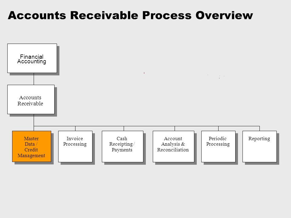SAP FI Accounts Receivable - ppt download