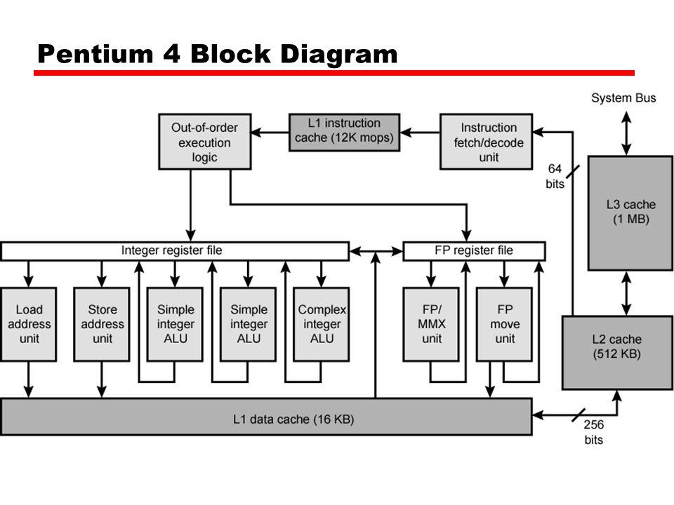 Pentium 1 Block Diagram Wiring Diagram