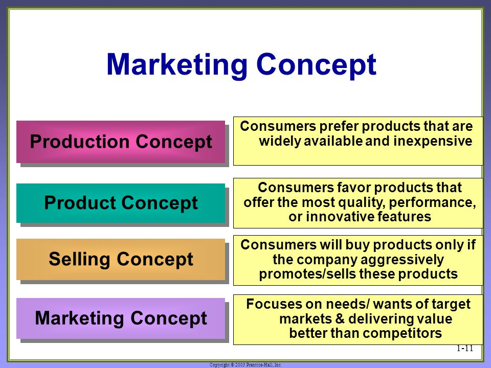 Defining Marketing for the 21st Century - ppt video online download