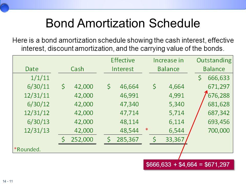 Bonds and Long-Term Notes - ppt download - amortization bonds