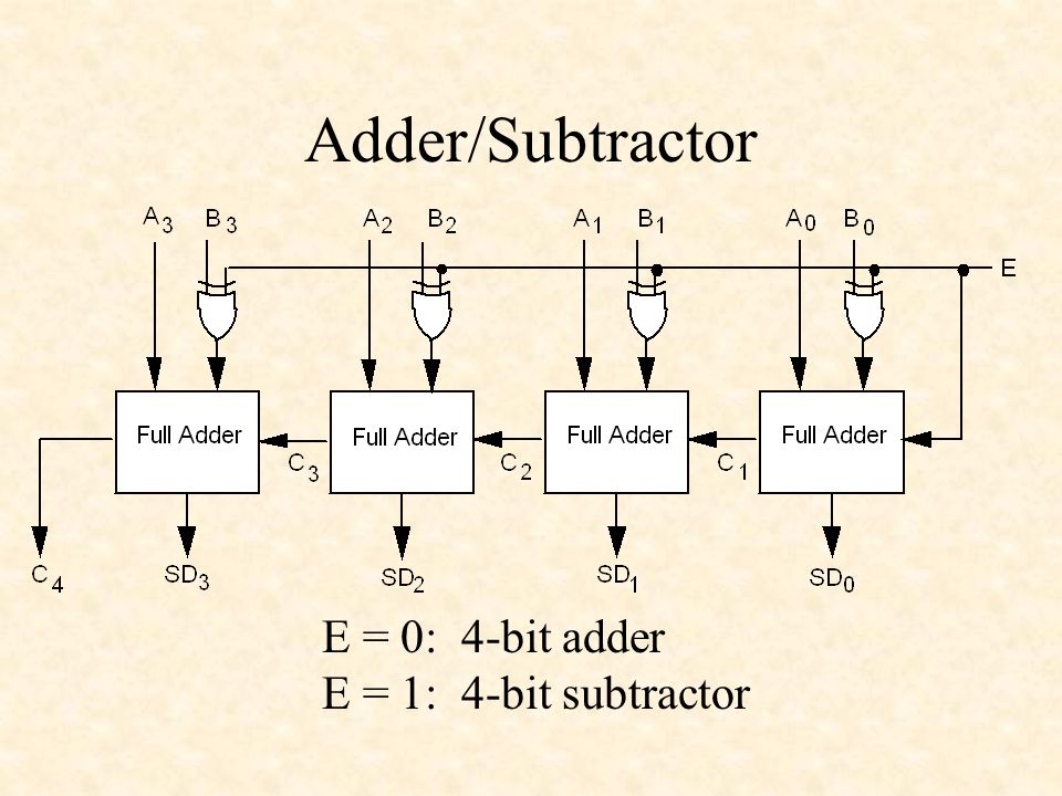 Adders and Subtractors - ppt download