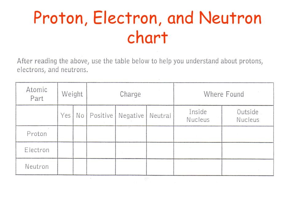 33 Parts of an Atom Handout and highlight - ppt video online download