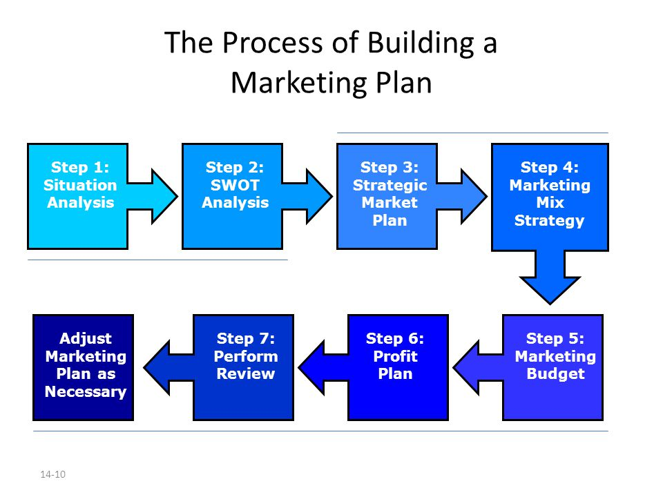 Building a Marketing Plan - ppt download