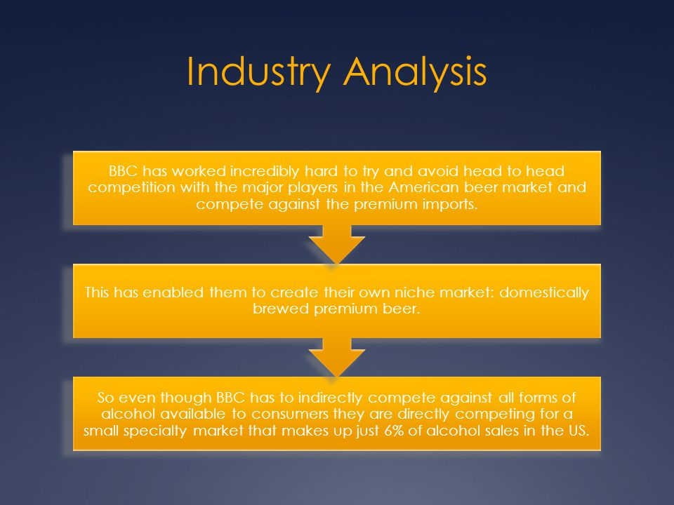Pest  Industry Analysis - ppt video online download