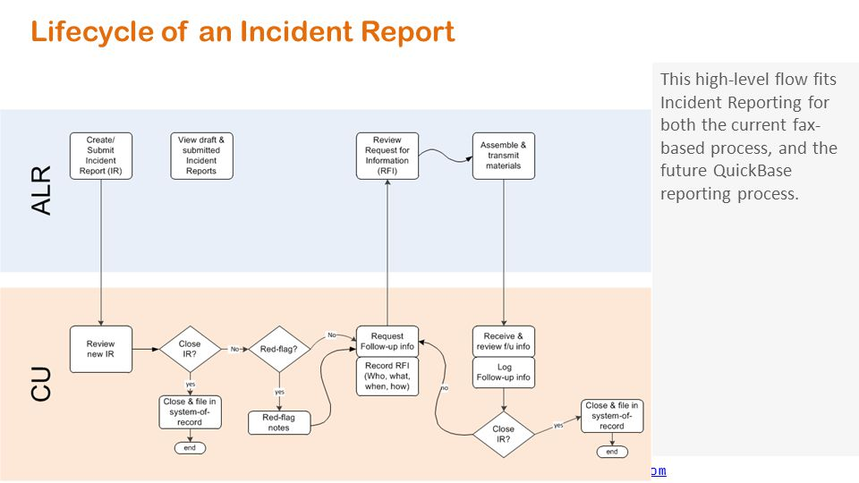 User Kickoff meeting ALR Incident Reporting Automation Pilot - ppt