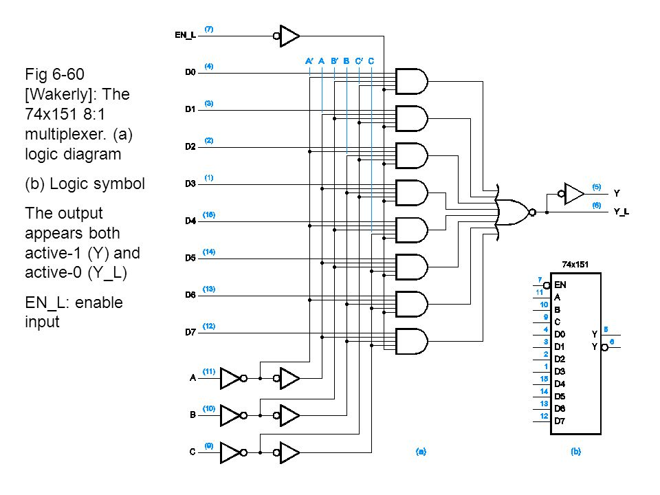 logic diagram of multiplexer