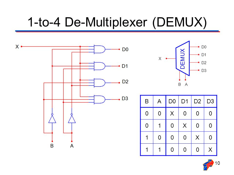logic diagram of 2 to 1 multiplexer